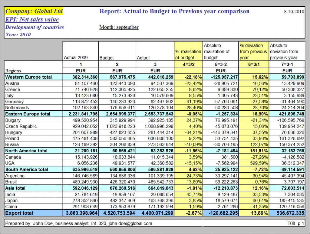capital expenditure budget scenarios Capital budgeting for a new dairy facility 1  data involved in producing the capital expenditure budget and estimated cash flows  of what-if scenarios of .