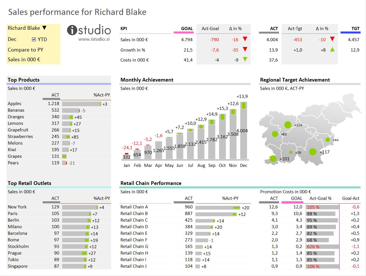 istudio  u2013 information insight  u2013 visual analytics